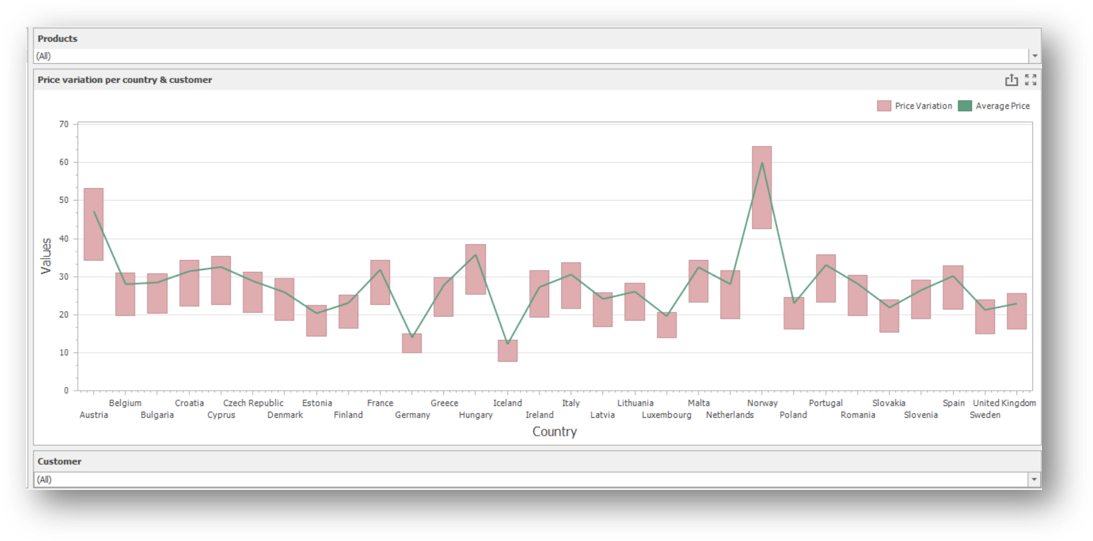 Dashboards_Price